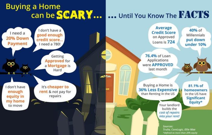 don't be scared to buy a home
