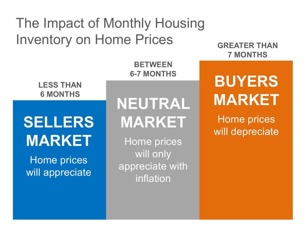 Inventory determines sellers or buyers market
